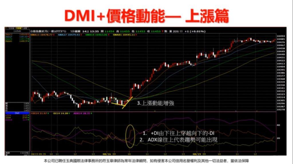 DMI指標價格動能上漲