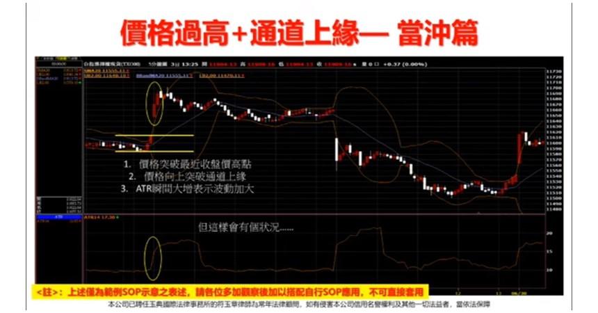 選擇權投資技巧:布林通道 +ATR
